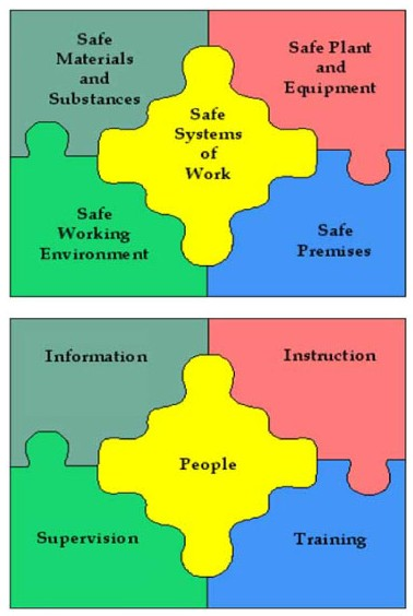 7 Employee Safety Incidents You Shouldnt Overlook In The Oil Gas Industry as well 617 as well Knowledge Management Skills also Paulconwayshieldsinc additionally Think About Risk Adds Third Dimension Risk Matrix. on occupational safety